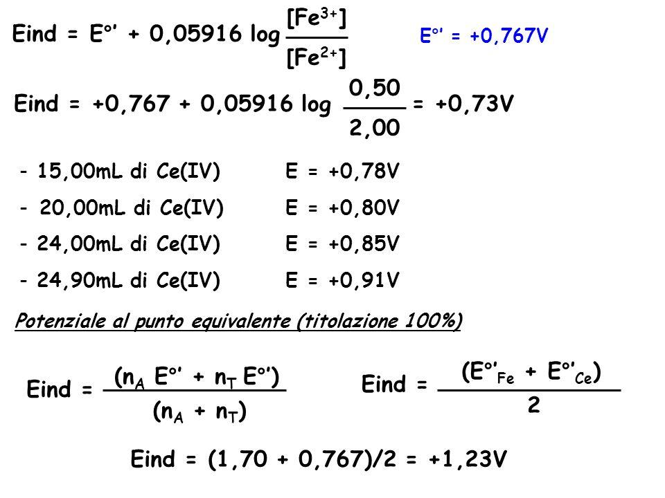 [Fe3+] Eind = E°' + 0,05916 log [Fe2+] 0,50